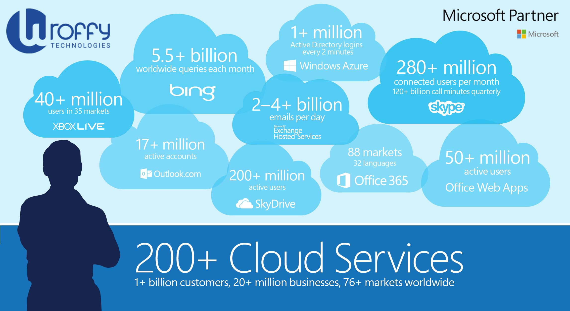 microsoft cloud solutions partner
